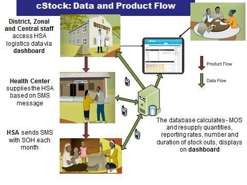 cStock data flow graphic